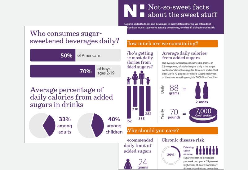 Novant Health sugar infographic