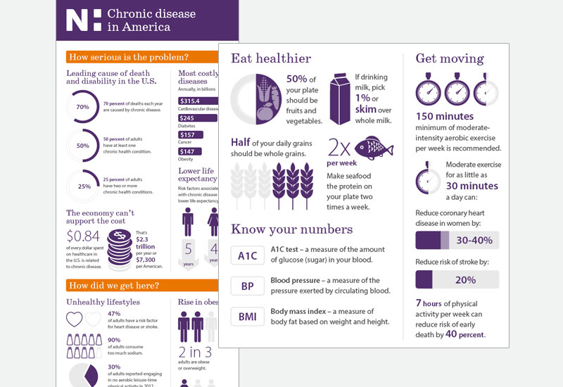 Novant Health chronic disease infographic