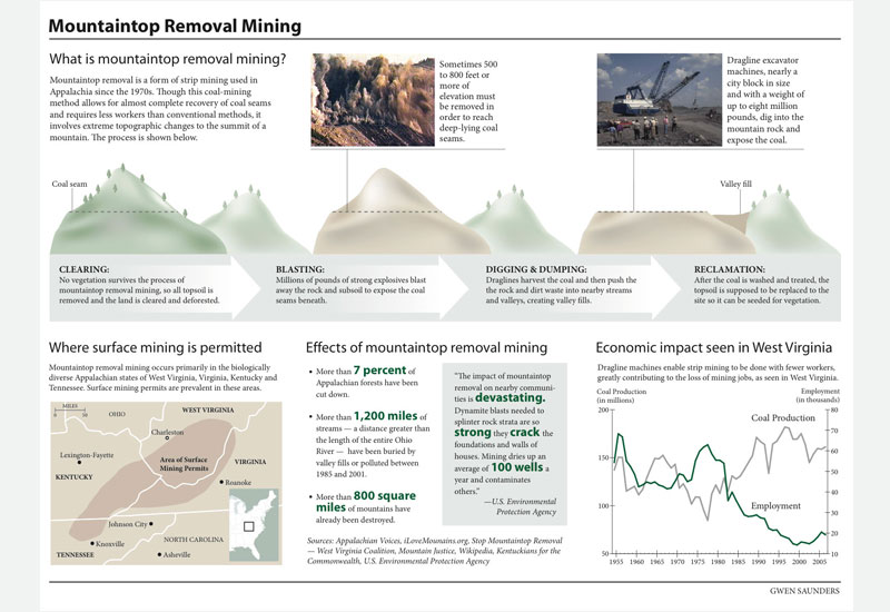 Mountaintop removal mining infographic